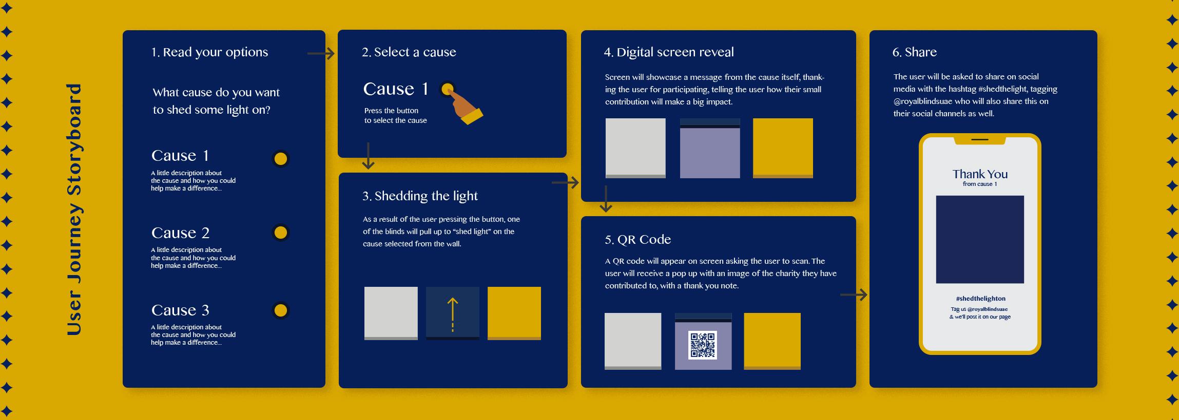 user-journey-storyboard-royal-blinds